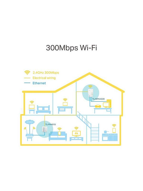 600Mbps Powerline + 300Mbps Wi-Fi kit – 2 Ports, TL-WPA4220 Kit on