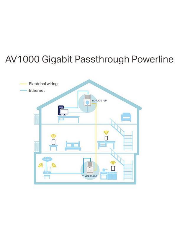 1000Mbps Gigabit Powerline with Pthrough – 1port, TL-PA7010P KIT on